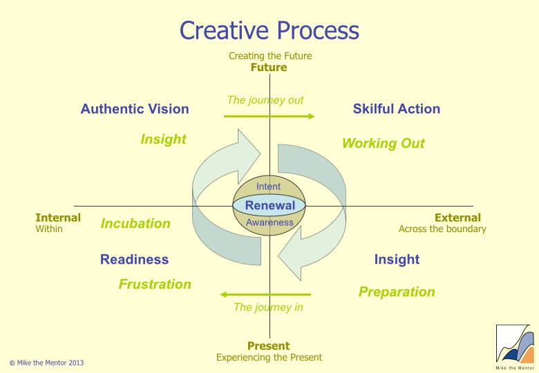 creative_process.jpg