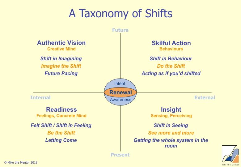 a_taxonomy_of_shifts.jpg
