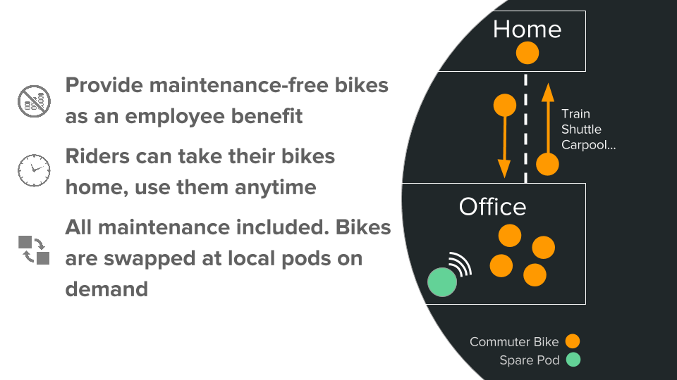 Bikeleap uses an innovative onsite bike pod system (each pod has at least two wifi-enabled spare replacement bikes) to eliminate bike MAINTENANCE issues and keep your commuters cycling without ever having to turn a wrench.