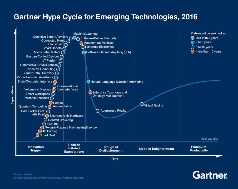 The Gartner's Hype Cycle of 2016 (Source:  Gartner ).