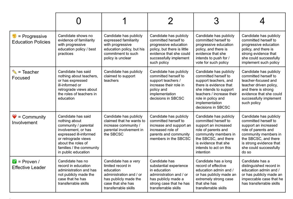 Update (10/12): a previous version of this post included a link to a draft of the rubric rather than the final thing -- the link has been fixed and this picture corresponds to the final, updated draft.
