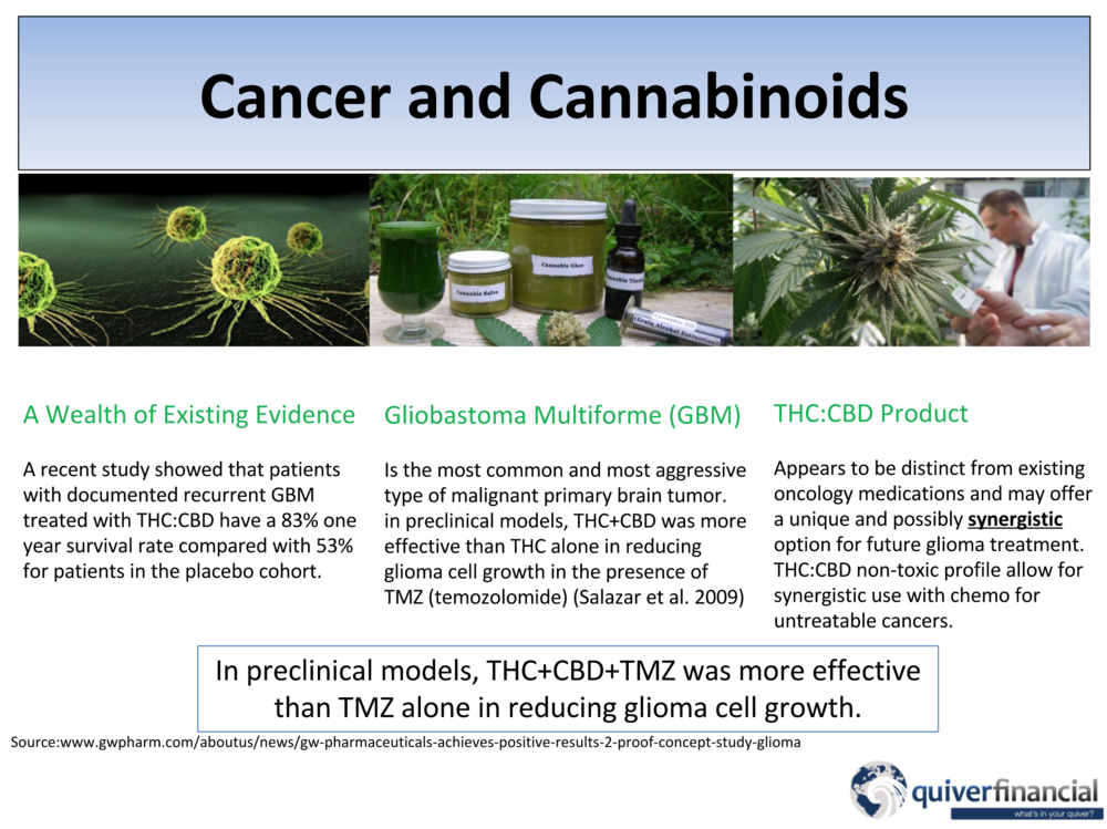 Cancer and Cannabinoids.png