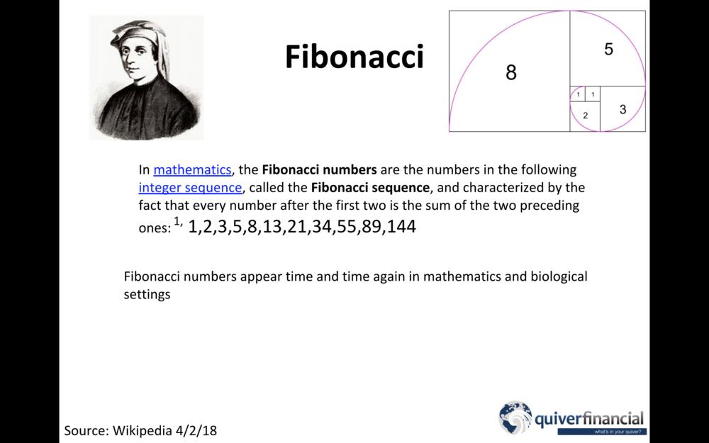 fibonacci and investing