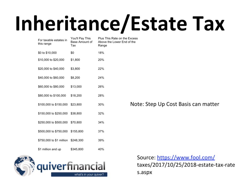 inheritance and estate taxes