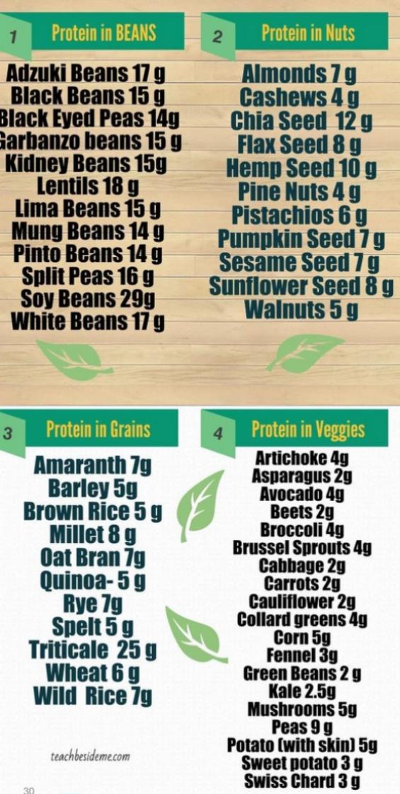 Protéines contenues dans 100g de...