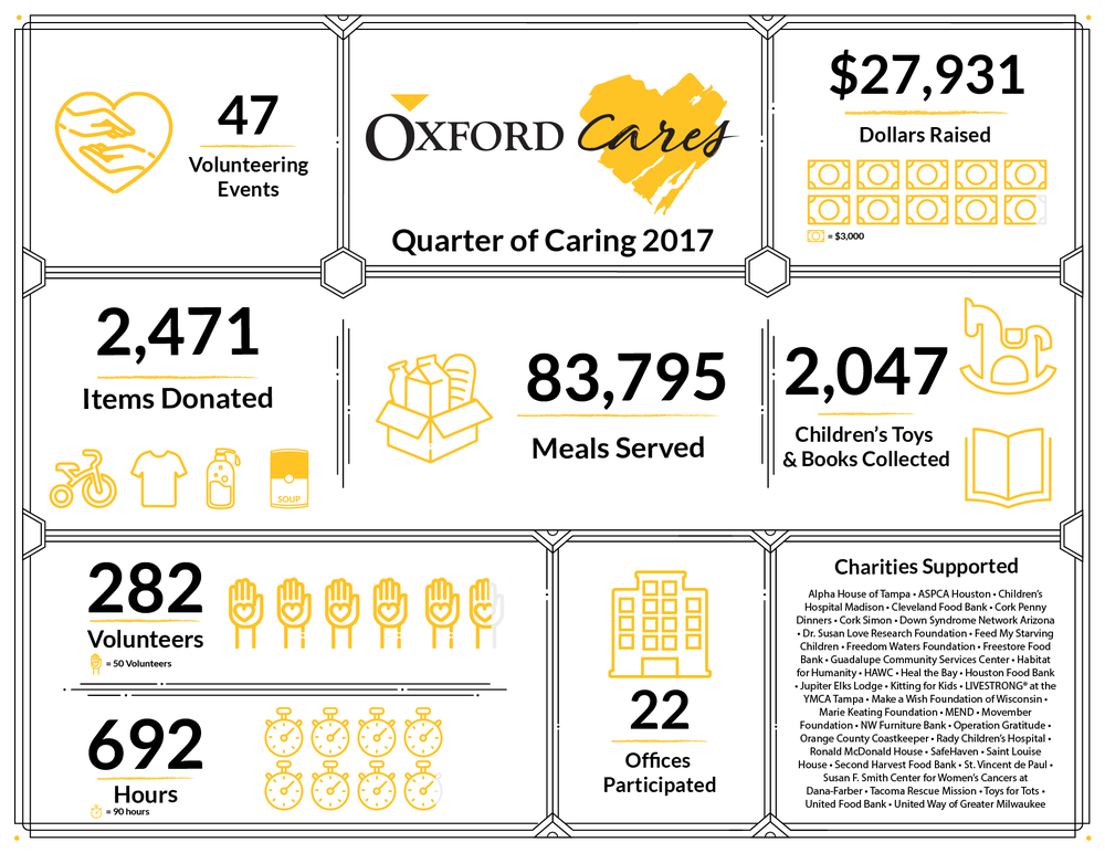 Oxford Cares infographic.png