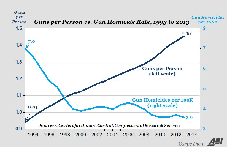 This chart is highly misleading.