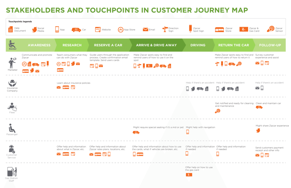 Stakeholders and Touchpoints in Customer Journey Map