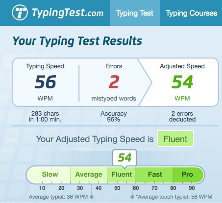 My score; not bad for my first typing test in over a decade. :-)