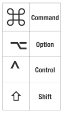 These are the symbols you'll see next to keyboard shortcuts in your menus.