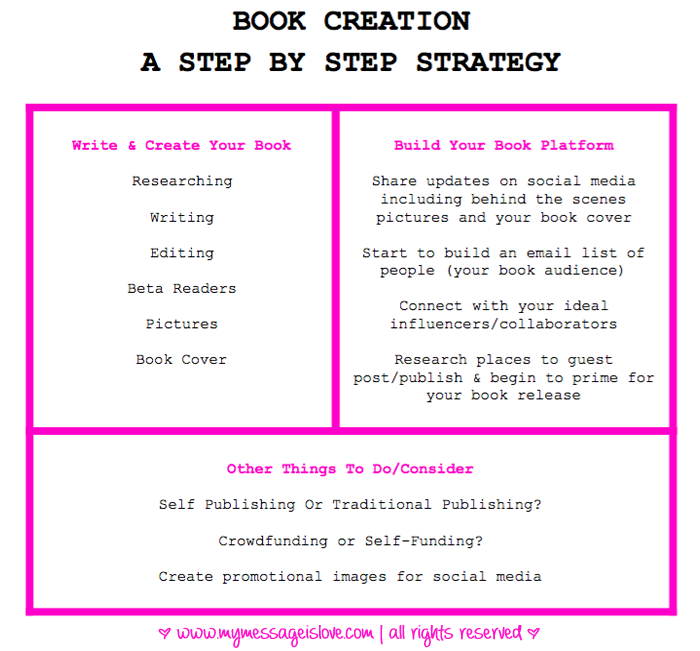 Book+Creation+-+A+Simple+Step+By+Step+Strategy.png