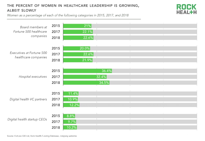 The State of Women in Healthcare Women in HC Leadership.jpeg
