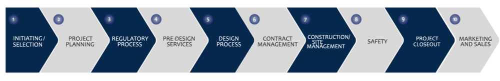 K&M Group expertise process, Edmonton, Alberta