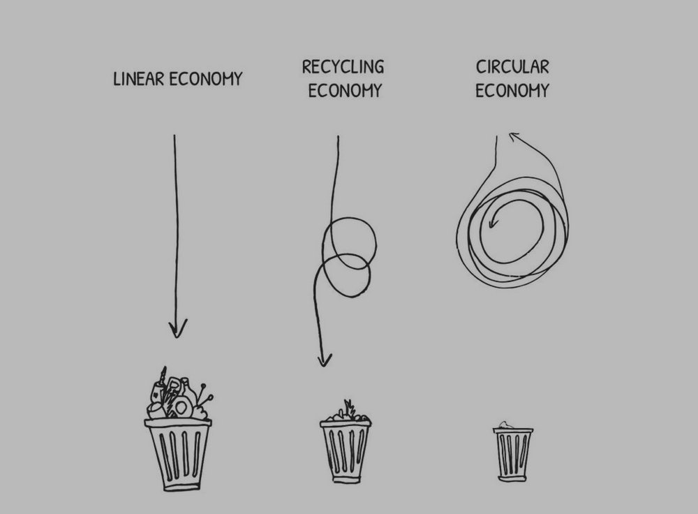 "Overview - A Circular Economy aims to redefine the way we live, work, and do business. It changes our extractive ""take, use, and throw away"" model, to a more environmentally and socially regenerative one."