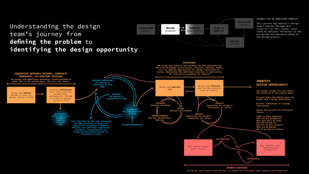 The user journey of an interdisciplinary design team who designs with their user. This journey map depicts the team's journey from when they  define the problem  to when they  identify the design opportunity , which is the focus of my investigation.