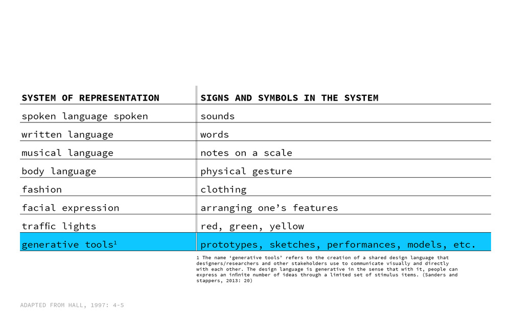 Using Stuart Hall's 'systems of representation,' (1997) we start to see how articulations generated from participatory design sessions — such as physical models or sketches — are signs that stand for something else, be it a hope, desire, or future need of a community member.