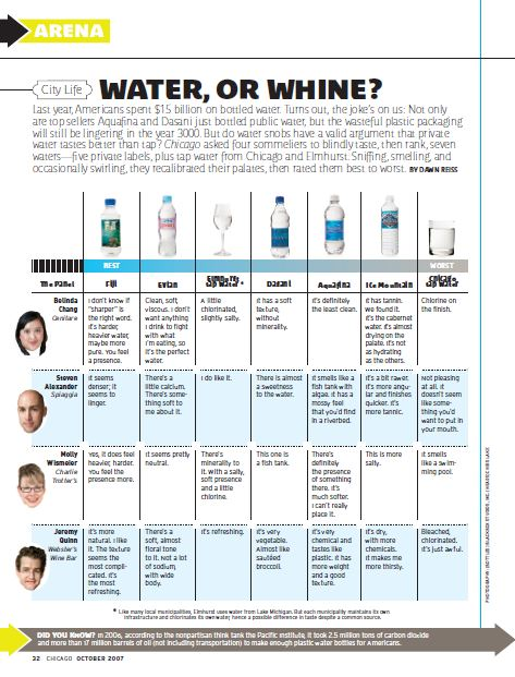 Last year, Americans spent $15 billion on bottled water. Turns out, the joke's on us: Not only are top sellers Aquafina and Dasani just bottled public water, but the wasteful plastic packaging will still be lingering in the year 3000. But do water snobs have a valid argument that private water tastes better than tap? Chicago asked four sommeliers to blindly taste, then rank,seven waters—five private labels, plus tap water from Chicago and Elmhurst. Sniffing, smelling, and occasionally swirling, they recalibrated their palates, then rated them best to worst.