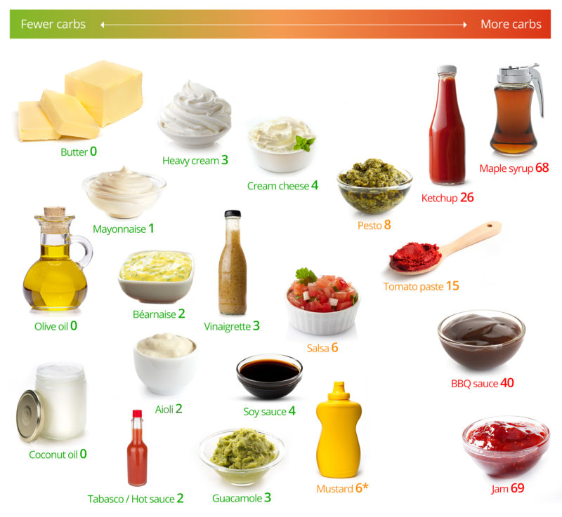 LC-Fats-Sauces-2_170506_2-800x737.jpg