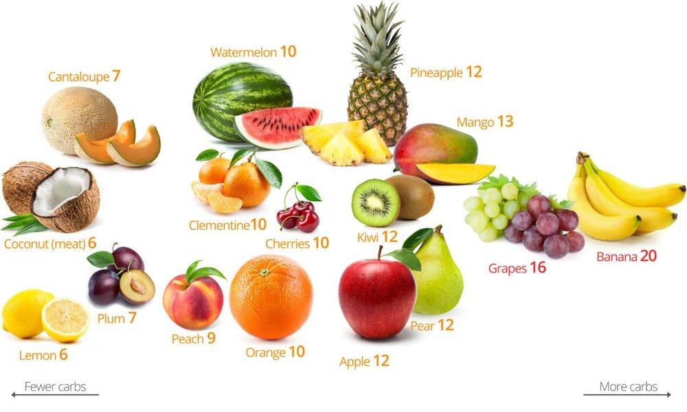 Low-Carb-Fruits-1-1200x720.jpg