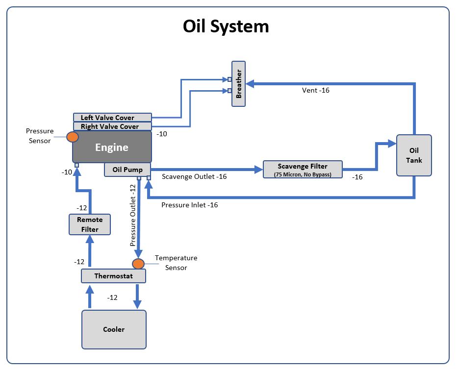 Oil System Swartz Garage