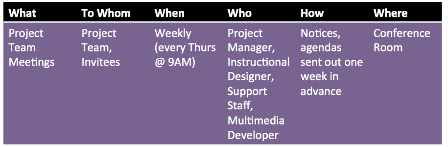 Example of simple communication plan for small project