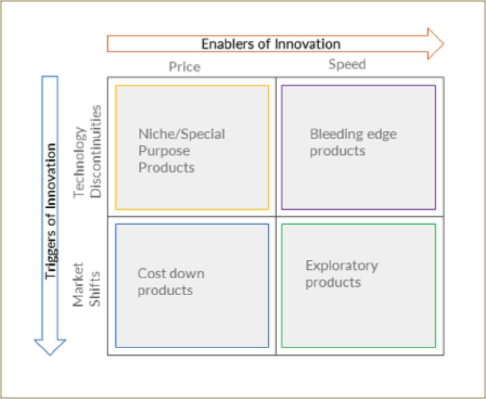 Figure          SEQ Figure \* ARABIC     4      . Enabler-Trigger Innovation Typologies    Source:    Innovation Cube: Triggers, Drivers and Enablers for Successful Innovations, Narasimhalu, A.D., Singapore Management University (2005)