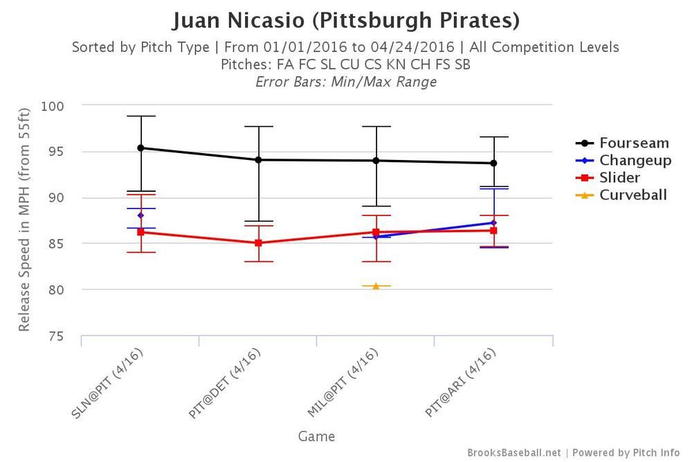 Juan Nicasio's 2016 pitch velocities per game, with min/max as error bars. Courtesy Brooks Baseball.