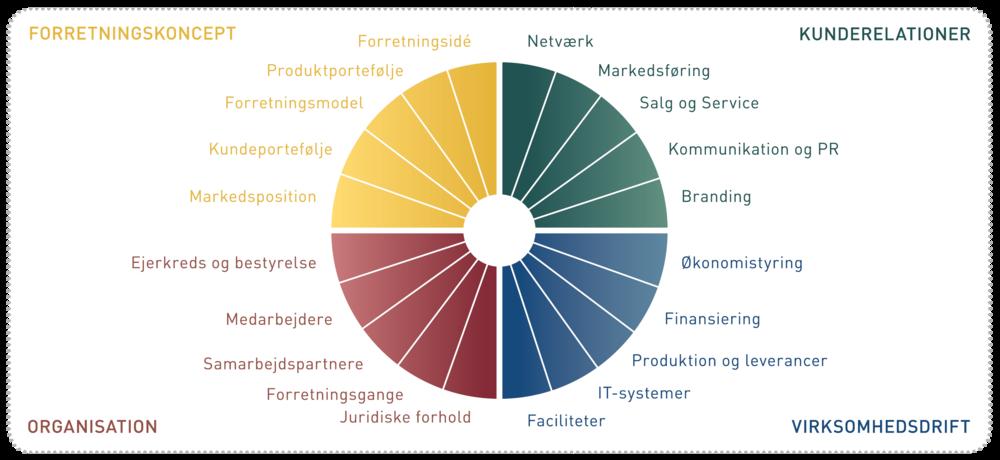 ©2005-2016 VækstHjulet ApS