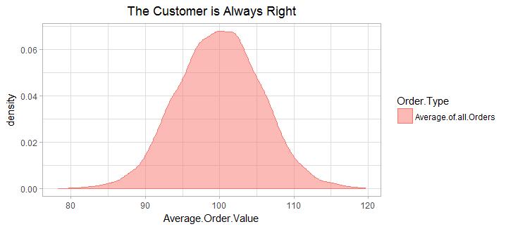 average_orders