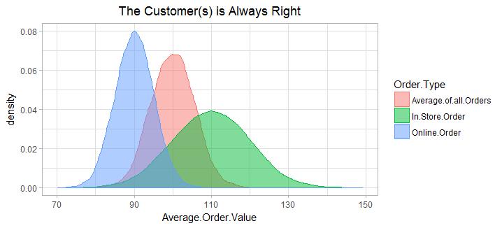 segmented_orders