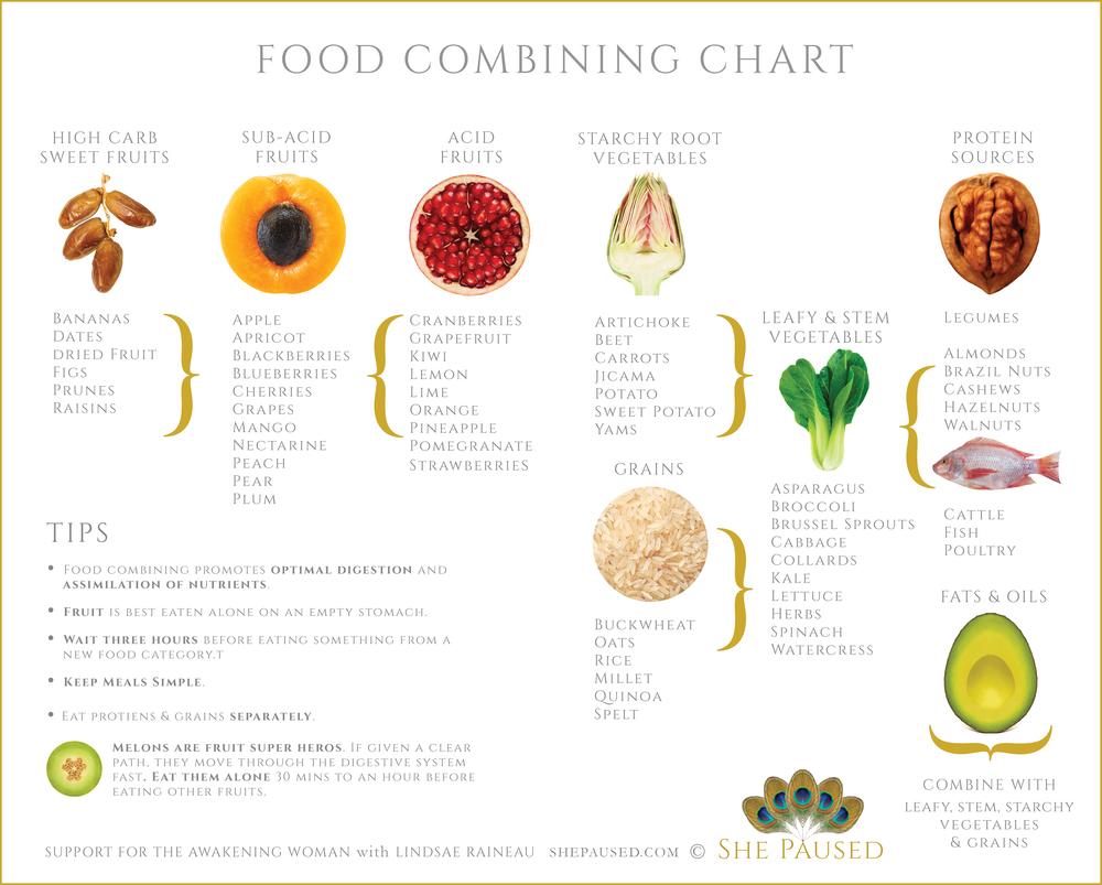 Food combining chart she paused