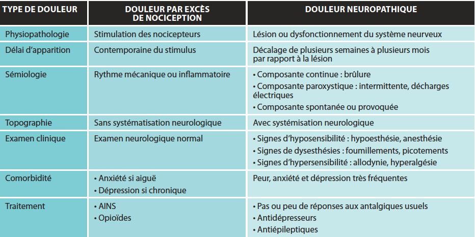 AINS : anti-inflammatoire non stéroïdien.