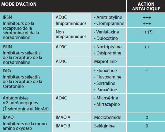 AD3C : antidépresseurs tricycliques ; AD4C : antidépresseurs tétracycliques ; ↑ : augmentation ; + : faible ; ++ : modéré ; +++ : élevé.L'association de la séléginine ou du tramadol avec les AD3C est contre-indiquée.
