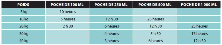 (1)  2 ml/kg/h.