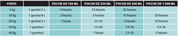 (1)  5 ml/kg/h.