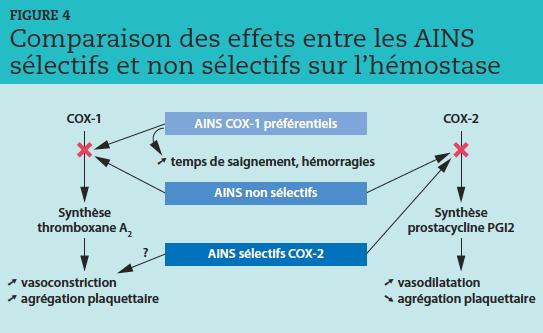 L'utilisation de COX-1 préférentiels peut être à l'origine d'hémorragies par inhibition de la synthèse de thromboxane A2. Les anti-inflammatoires non stéroïdiens (AINS) non sélectifs présentent peu de risques en raison de la double inhibition thromboxane A2 et prostacycline PGI2. Il existe un risque théorique d'agrégation plaquettaire et d'accidents ischémiques avec les AINS sélectifs.