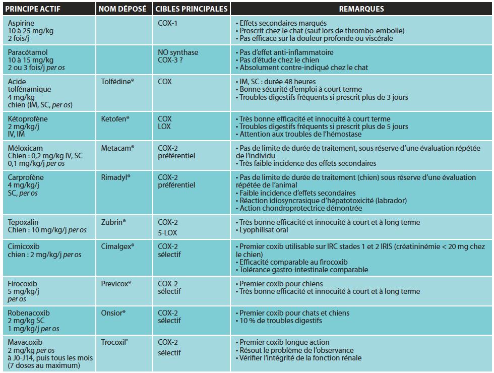 AINS : anti-inflammatoires non stéroïdiens ; IV : voie intraveineuse ; IM : voie intramusculaire. SC : sous-cutanée ; VO : voie orale ; LR : Ringer-Lactate.