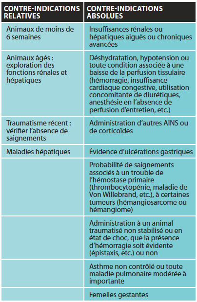 NS : anti-inflammatoires non stéroïdiens.