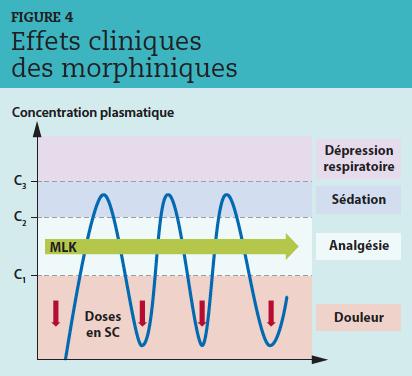 """MLK : mélange de morphine, de lidocaïne et de kétamine administré en perfusion continue (CRI) ; SC : voie sous-cutanée. Les injections itératives par voie sous-cutanée, intramusculaire ou intraveineuse, programmées selon la durée d'action du morphinique, sont caractérisées par des """"pics"""" et des """"vallées"""" qui n'évitent pas toujours le retour à un stade douloureux.La perfusion continue (CRI) permet de rester dans un couloir analgésique."""