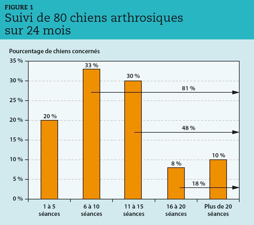 Fig01-alliancethérapeutique