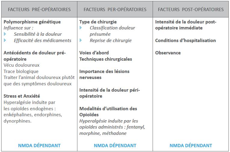 Facteurs prédictifs des DCPO