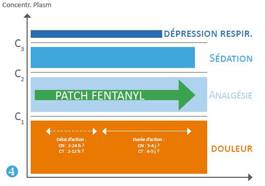 Figure 4 :  L'efficacité des patches de fentanyl est dépendante des facteurs d'absorption et soumise à de fortes variations individuelles.
