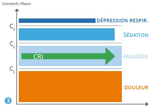 Figure 3 :  La perfusion continue (CRI) permet de rester dans un couloir analgésique.