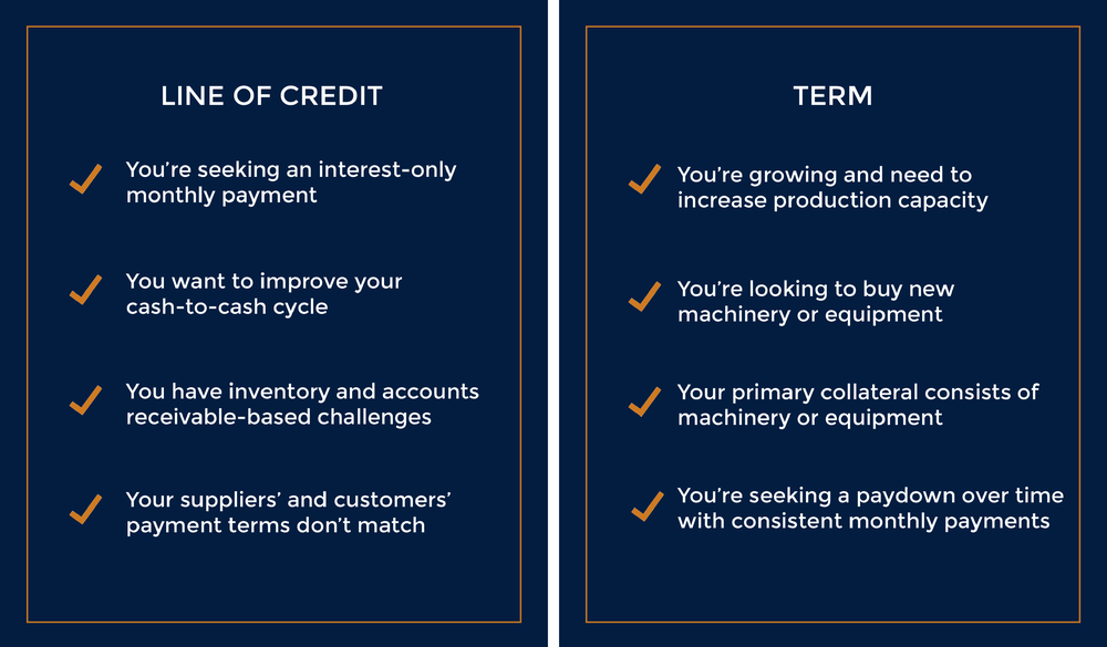 Line of Credit Loan Term Loan
