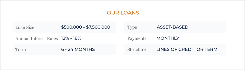 'Our Loans' (7.5M & 12-18%).png