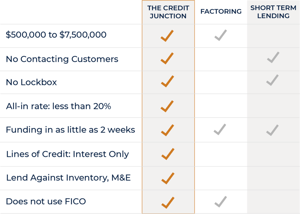 How We Compare Chart (Factors and Online Lenders).png