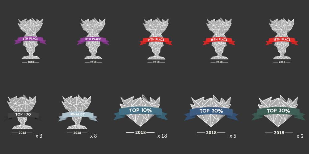 2018 S&S Results.jpg