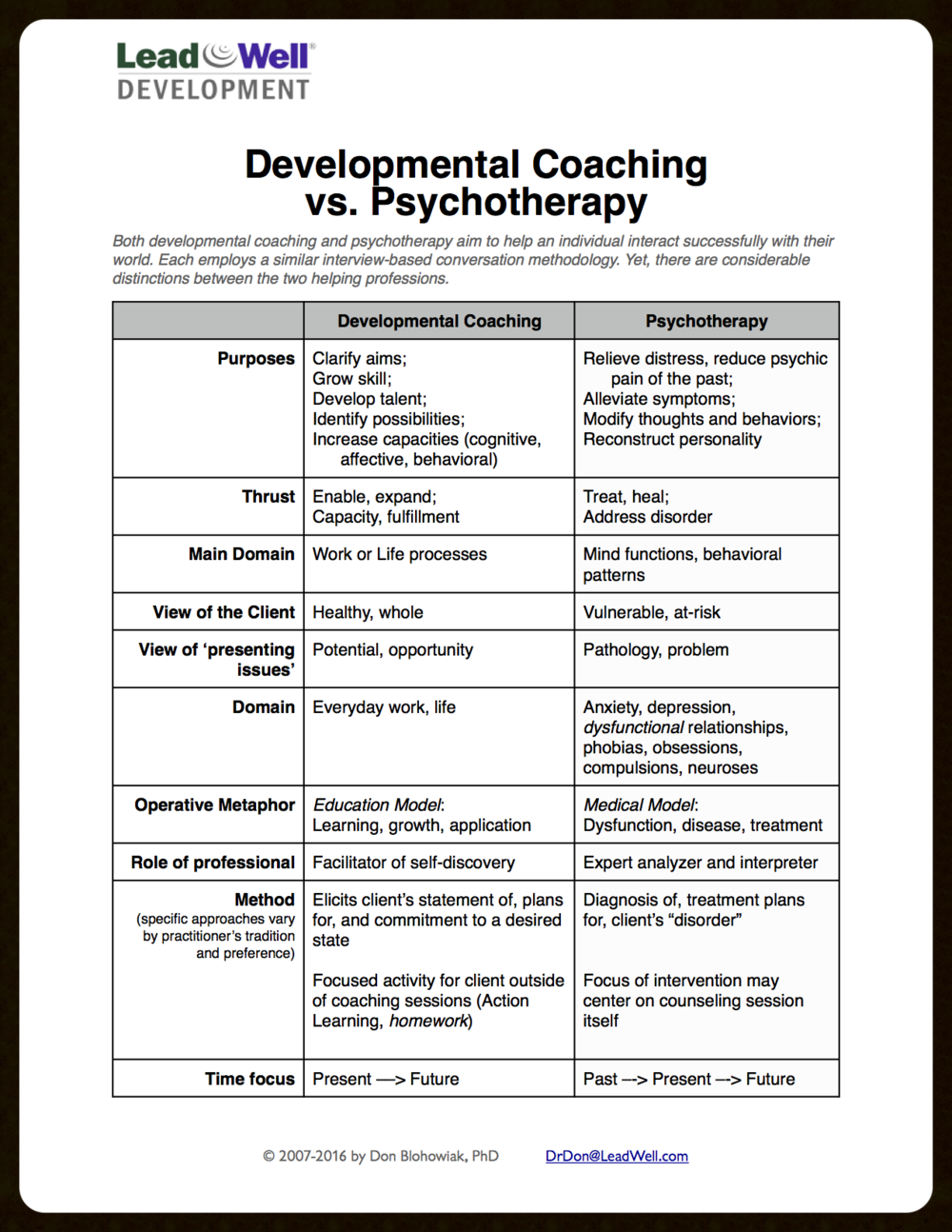 Coaching and psychotherapy use similar forms of dialog but are very different in their intent.