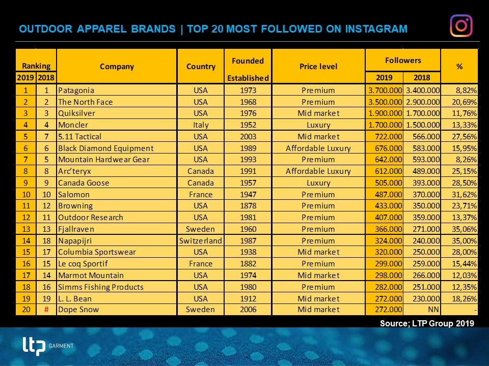 Top 20 outdoor apparel brands 2019 with most followers on Instagram 9e1bad756bdb