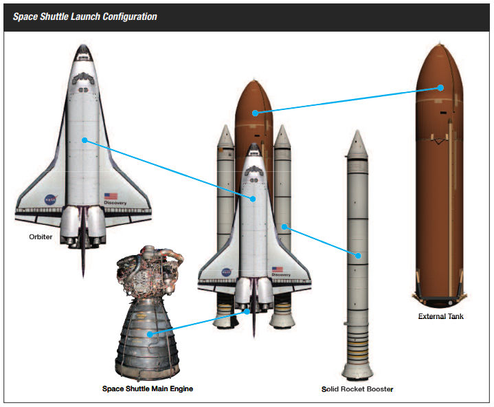Space Shuttle launch configuration. NASA. More here...